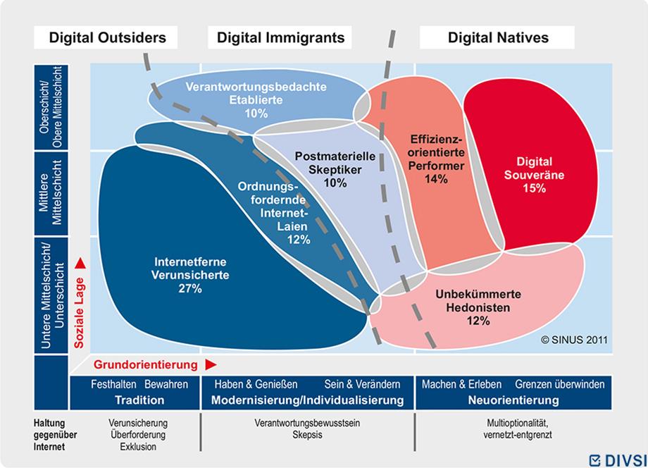Internet-Milieus zu Vertrauen und Sicherheit im Netz