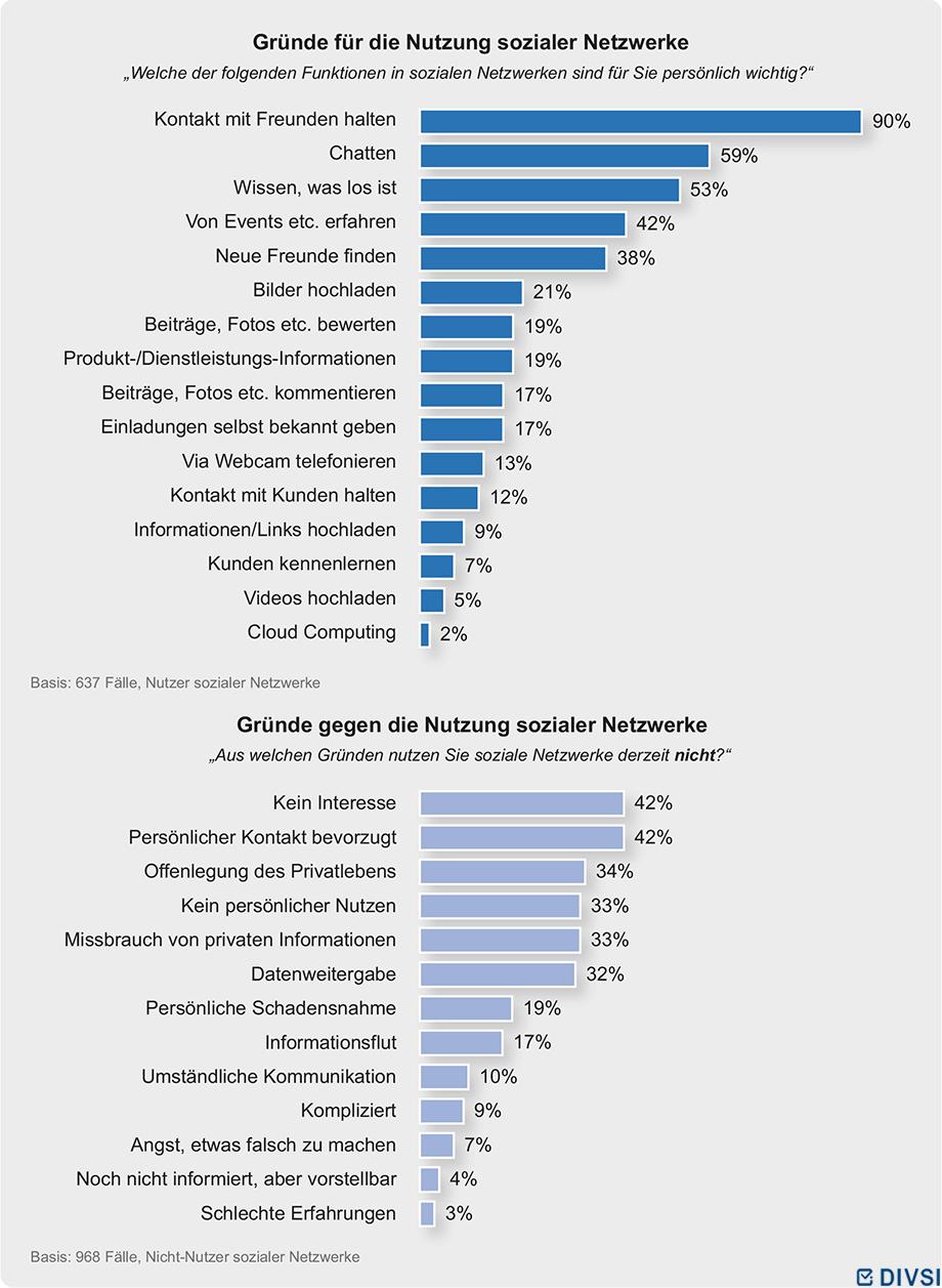 Soziale netzwerke motive und barrieren