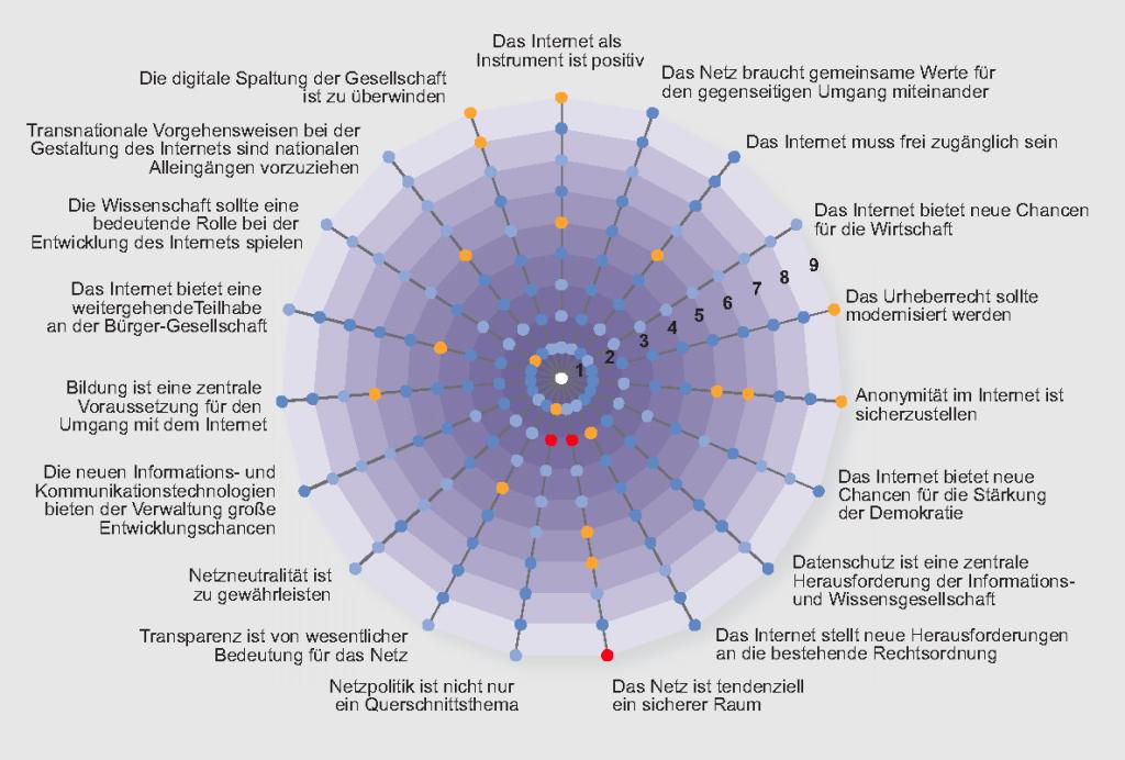THESEN_Netzpolitik_Grafik