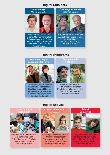 Kurzcharakteristik der sieben Internet-Milieus