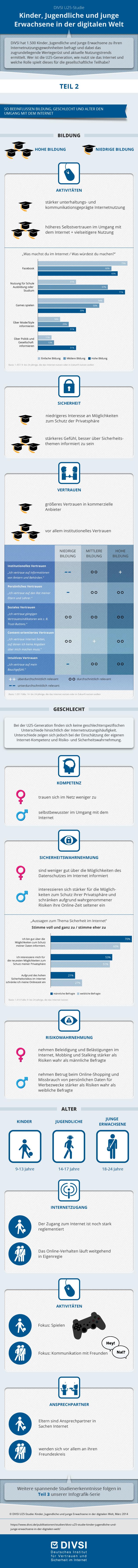 DIVSI Infografik U25-Generation in der digitalen Welt - Einflussfaktoren Bildung, Alter, Geschlecht