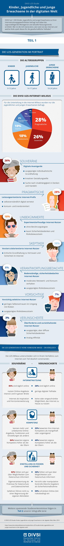 DIVSI Infografik U25-Generation im Portrait