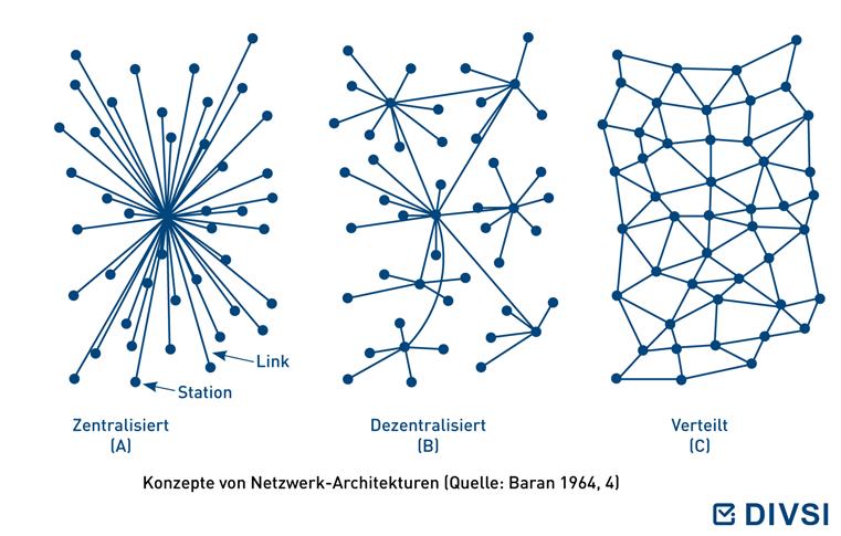 Konzepte von Netzwerk-Architekturen