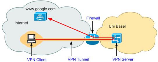 VPN Client Manuals