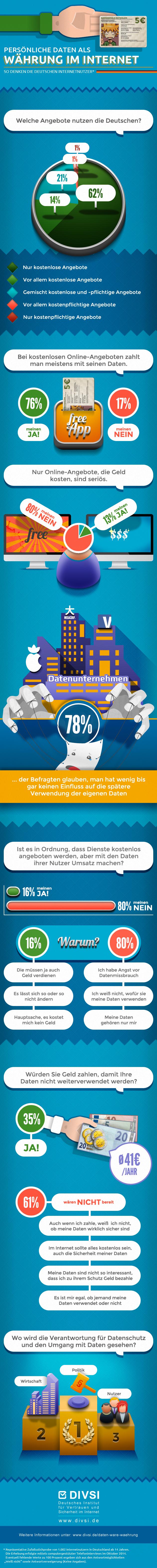 Infografik: Daten –Ware und Währung