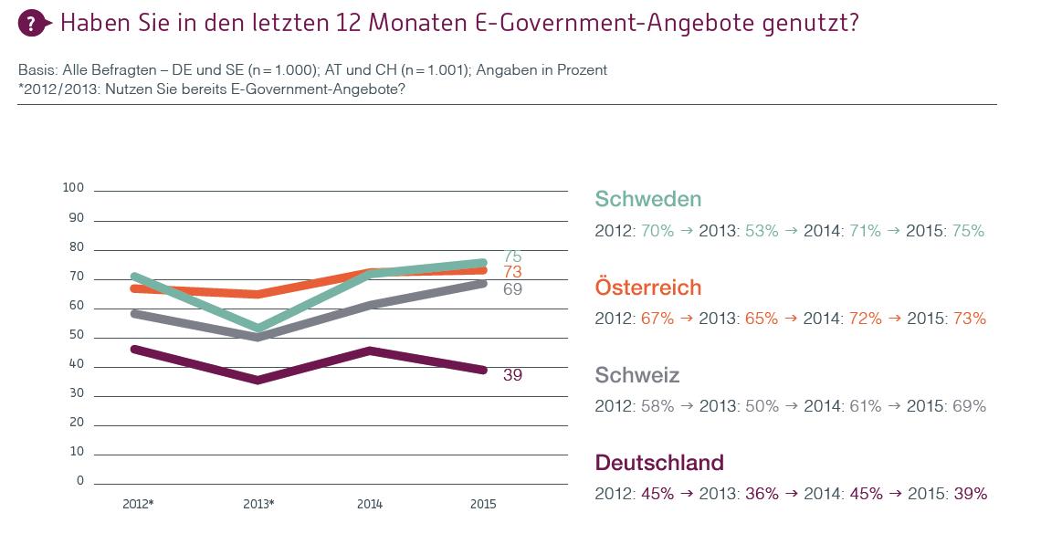 Deutschland hinkt bei eGovernment hinterher