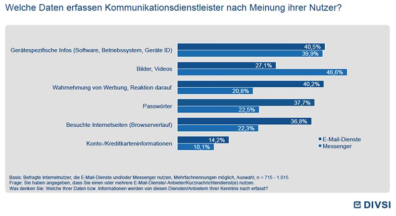 Welche Daten erfassen Kommunikationsdienstleister nach Meinung ihrer Nutzer?