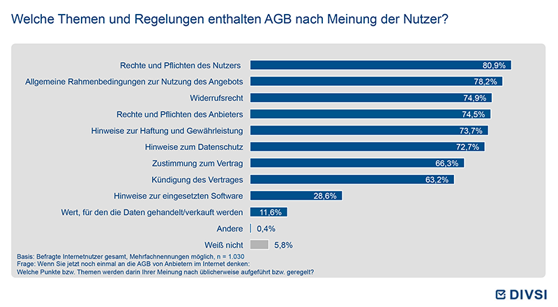 Welche Themen und Regelungen enthalten AGB nach Meinung der Nutzer?