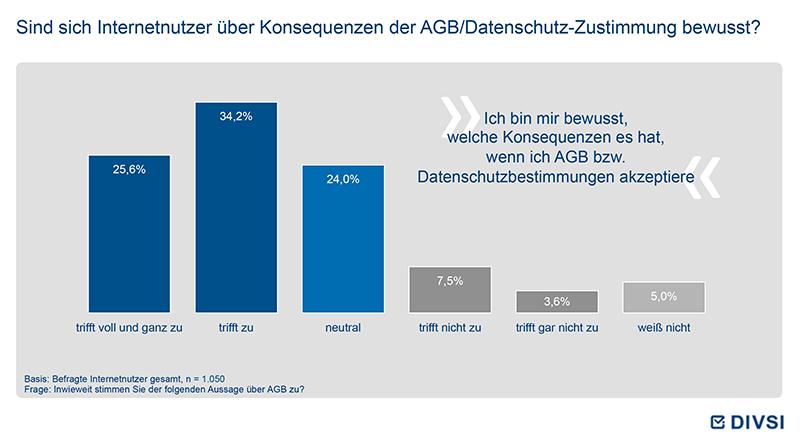 Sind sich Internetnutzer über Konsequenzen der AGB/Datenschutz-Zustimmung bewusst?