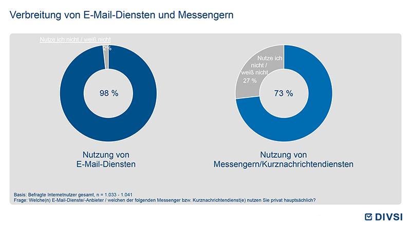 Verbreitung von E-Mail-Diensten und Messengern