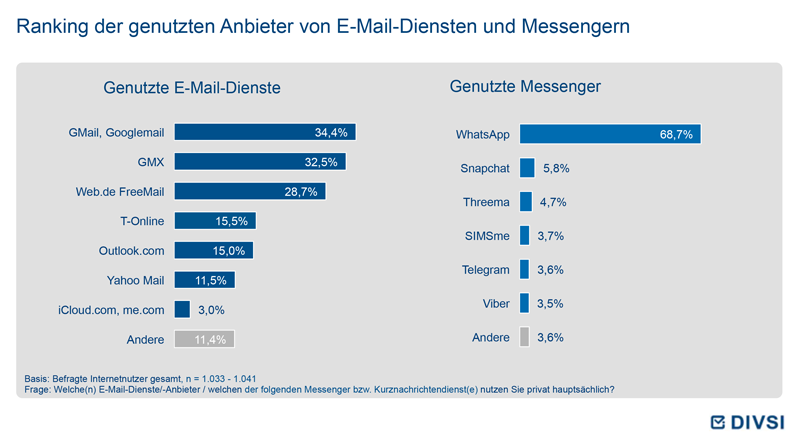 Ranking der genutzten Anbieter von E-Mail-Diensten und Messengern