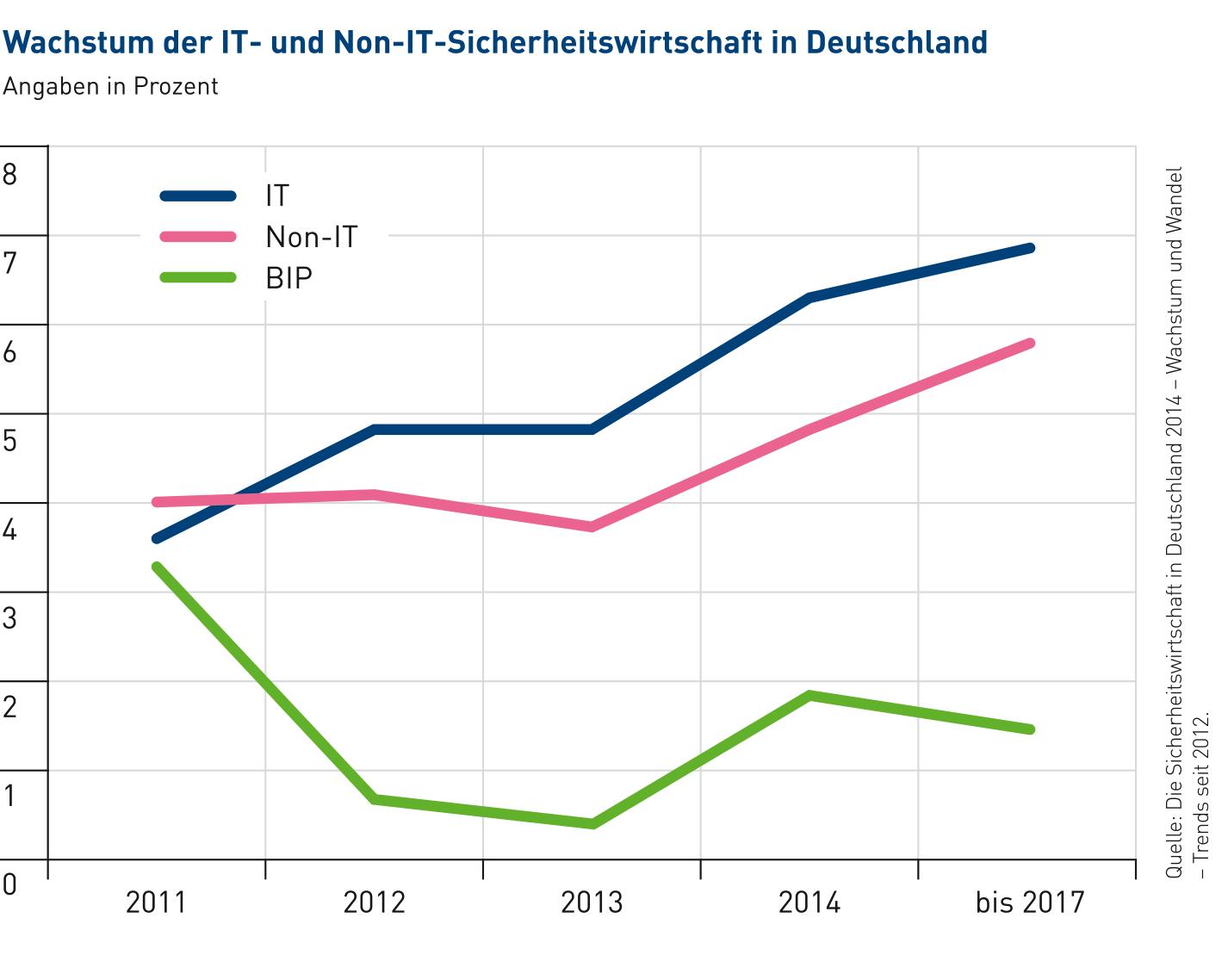Wachstum IT- und Non-IT-Sicherheitswirtschaft in Deutschland