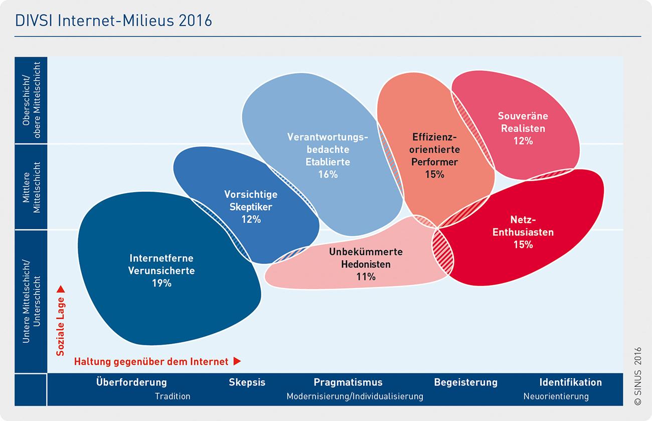 DIVSI Internet Milieus 2016