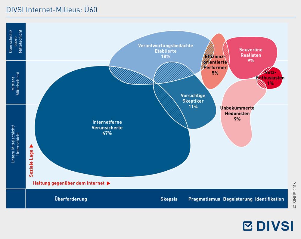 DIVSI Internet-Milieus: Ü60