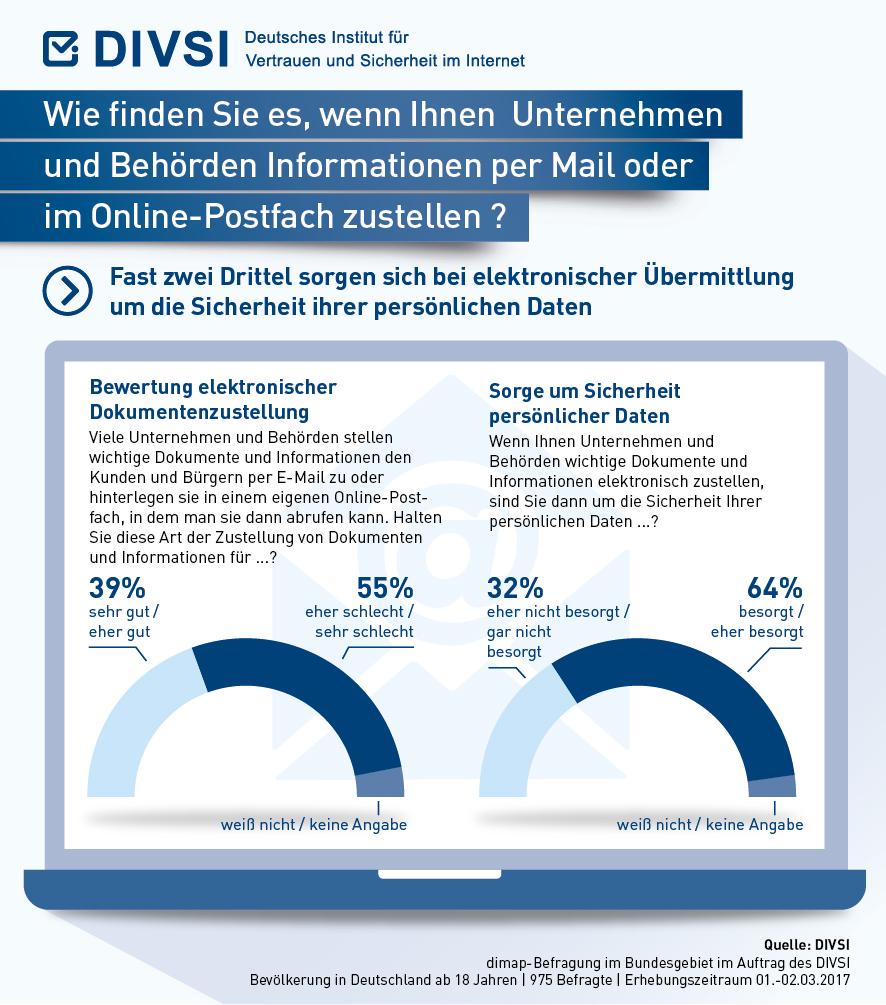 DIVSI-Umfrage: Elektronische Dokumentenzustellung