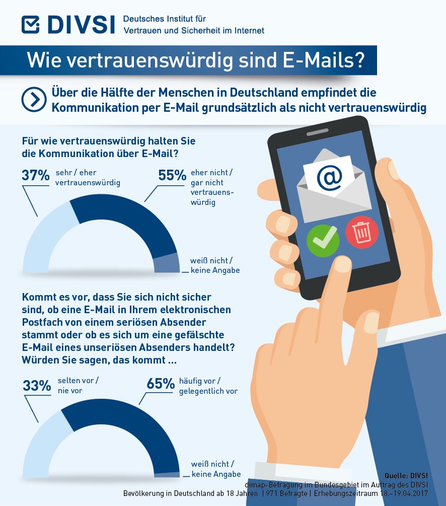DIVSI-Umfrage: Vertrauen in E-Mails