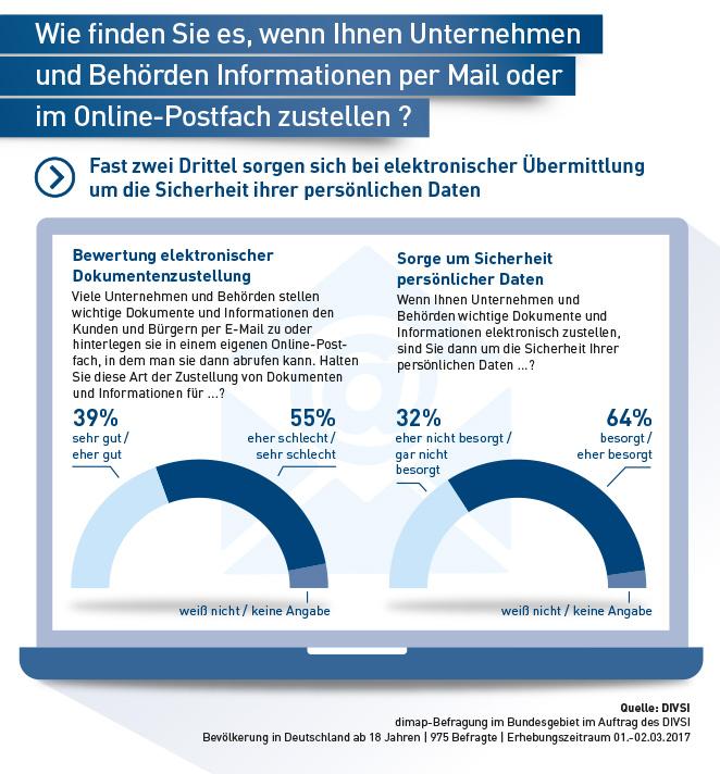 DIVSI E-Mail Umfrage