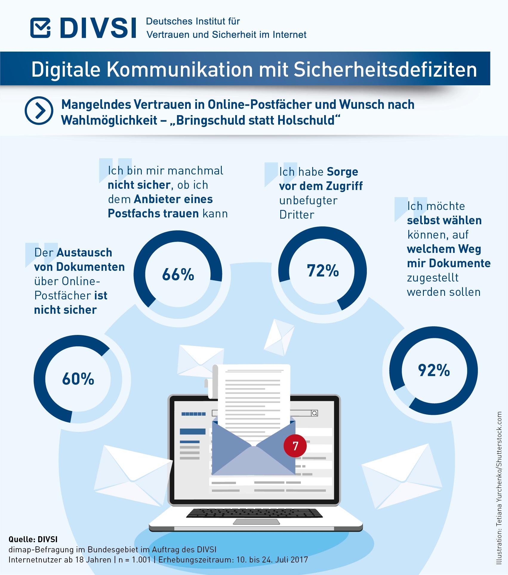 Grafik Digitale Kommunikation