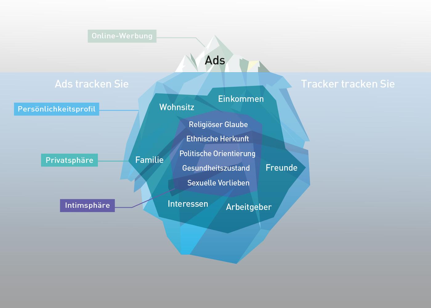 Tracking - Eisberg