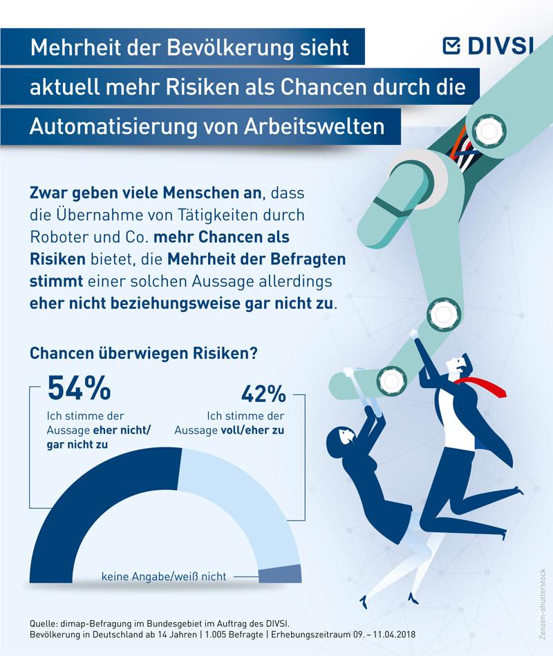 Mehrheit der Bevölkerung sieht aktuell mehr Risiken als Chancen durch die Automatisierung von Arbeitswelten
