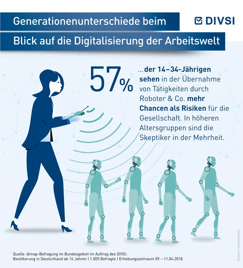 Generationenunterschiede beim Blick auf die Digitalisierung der Arbeitswelt