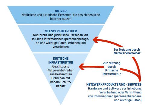 Die Zielgruppen des CSG