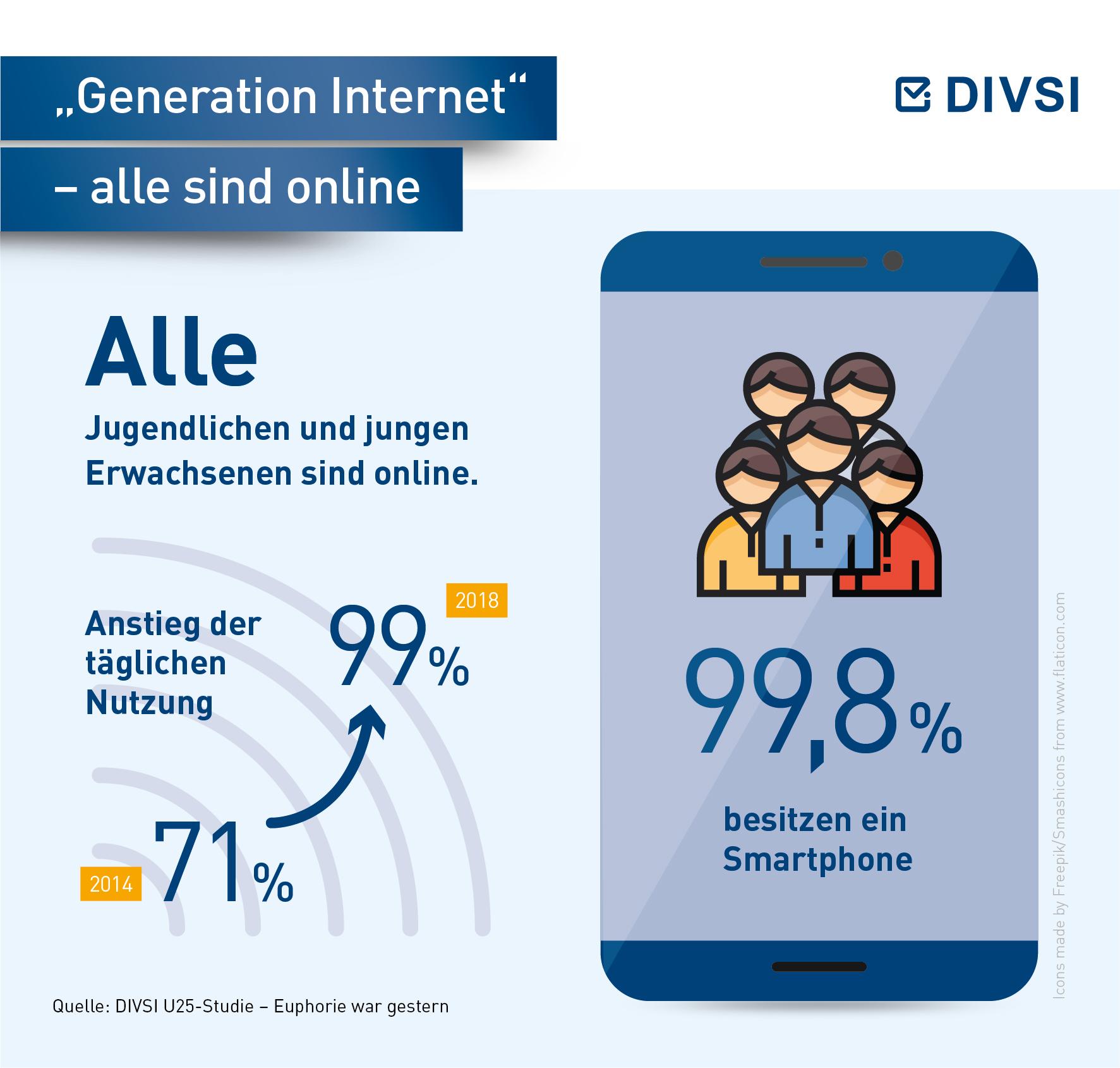 Generation Internet - alle sind online