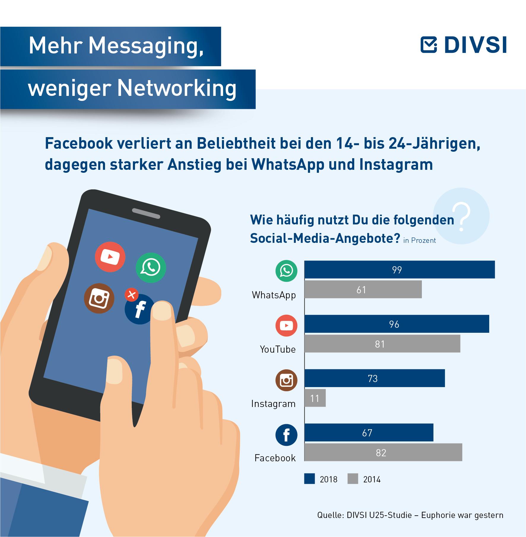 Mehr Messaging- weniger Networking