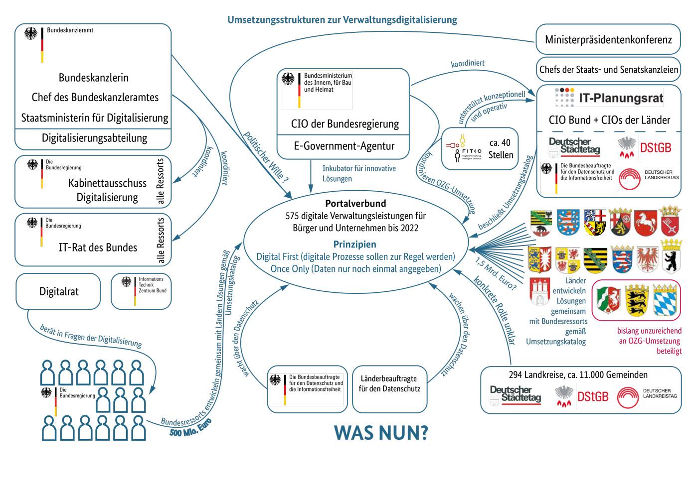 Umsetzungsstrukturen zur Verwaltungsdigitalisierung