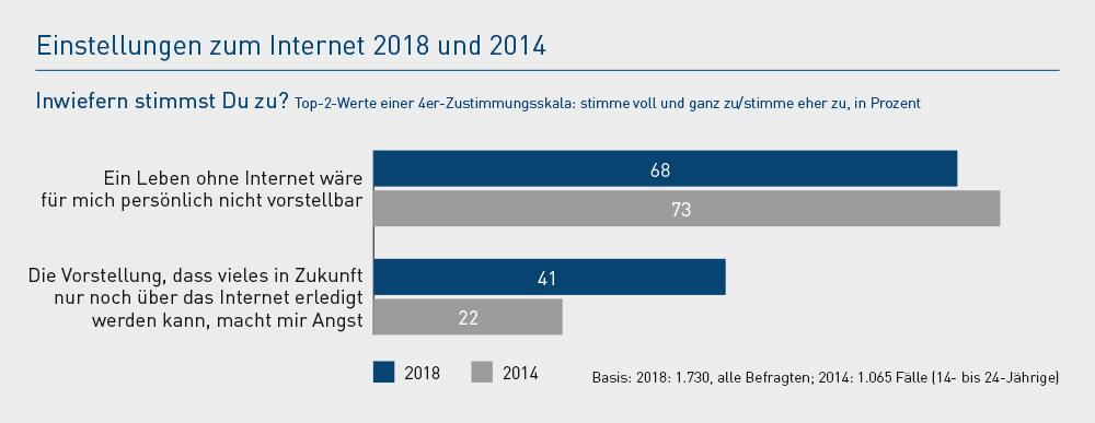 Studie U25 2018: Einstellung zum Internet 2018 und 2014